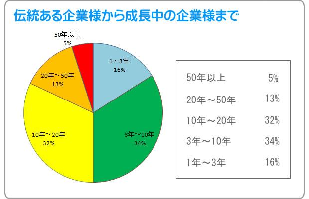 原会計事務所のお客様(創業年数)